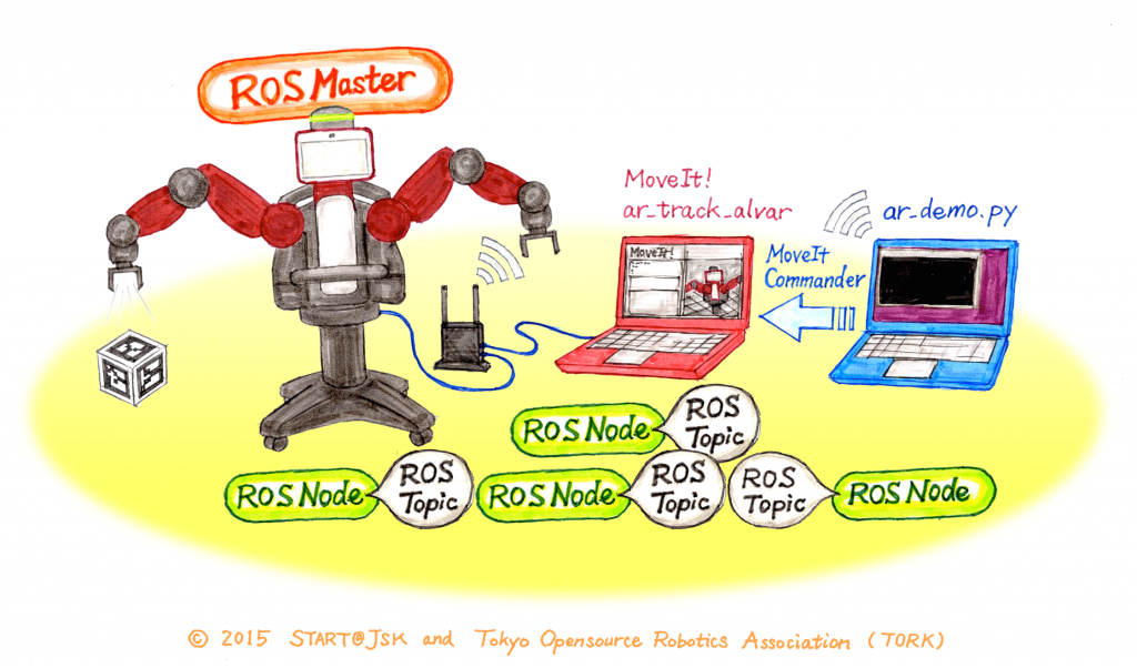 brr-seminar_machine-diagram_copyright-start-tork_small
