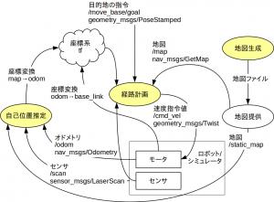 ROSの自律移動システムの構成